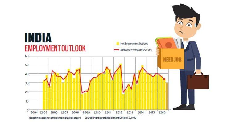 india-employement-outlook-graph-470
